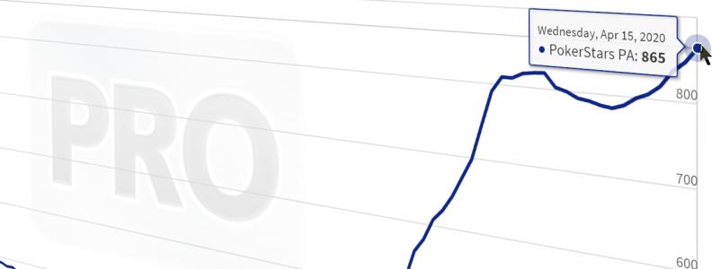 Poker Online Pennsylvania, Rekor Pemecahan Rekor Saat Lalu Lintas Terus Menanjak